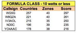 QRP Tabelle DX Marathon