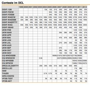 Conteste DCL